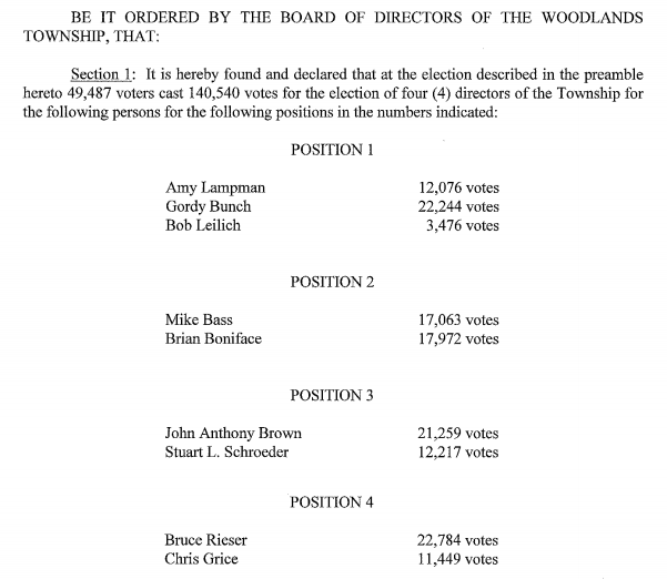 the woodlands township votes