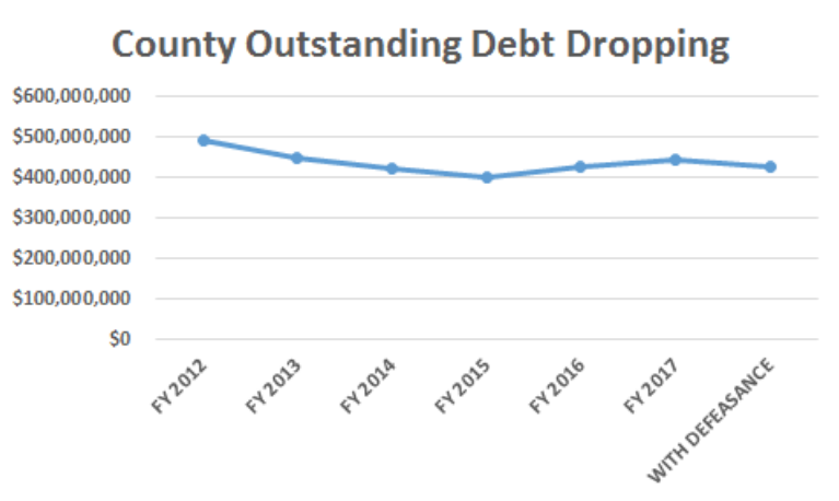 County Judge Craig Doyal county debt