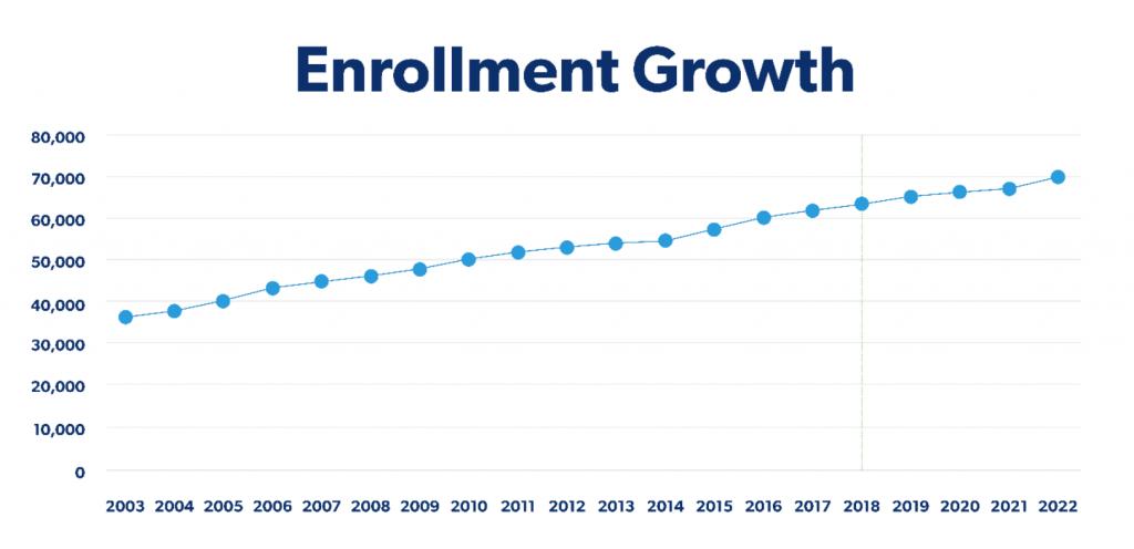 Conroe ISD Enrollment Growth
