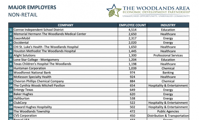 Major Employers in The Woodlands Area report Job Increase for 2020