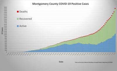 Montgomery County Public Health