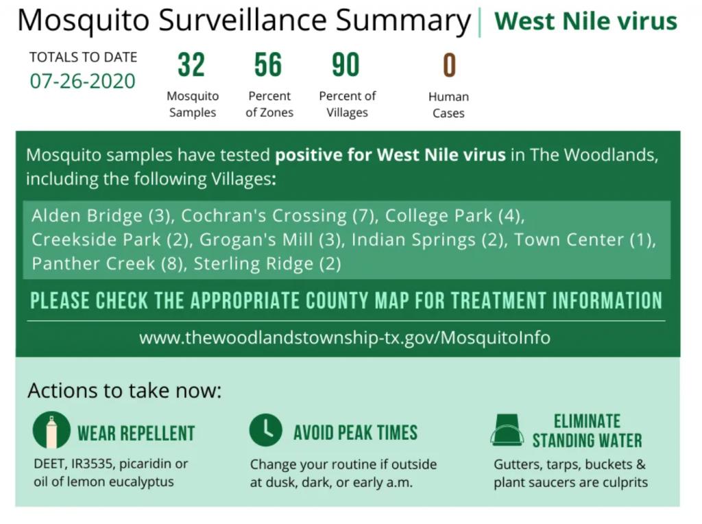 Mosquito Surveillance 2020